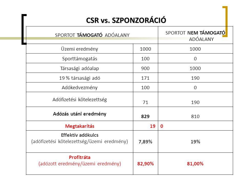 CSR vs. SZPONZORÁCIÓ SPORTOT TÁMOGATÓ ADÓALANY SPORTOT NEM TÁMOGATÓ ADÓALANY Üzemi eredmény1000 Sporttámogatás1000 Társasági adóalap9001000 19 % társa