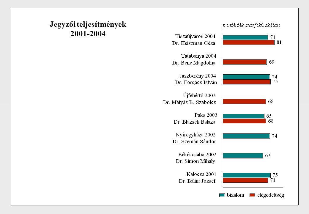 Jegyzői teljesítmények 2001-2004