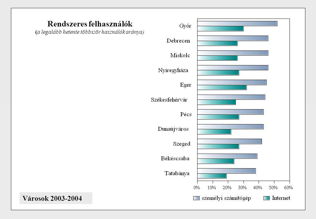 Rendszeres felhasználók (a legalább hetente többször használók aránya) Városok 2003-2004