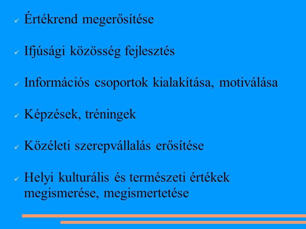 Értékrend megerősítése Ifjúsági közösség fejlesztés Információs csoportok kialakítása, motiválása Képzések, tréningek Közéleti szerepvállalás erősítése Helyi kulturális és természeti értékek megismerése, megismertetése