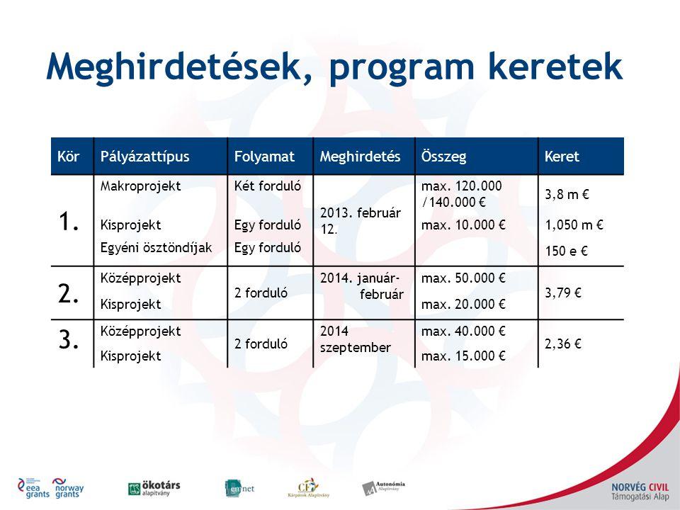Meghirdetések, program keretek KörPályázattípusFolyamatMeghirdetésÖsszegKeret 1. MakroprojektKét forduló 2013. február 12. max. 120.000 /140.000 € 3,8