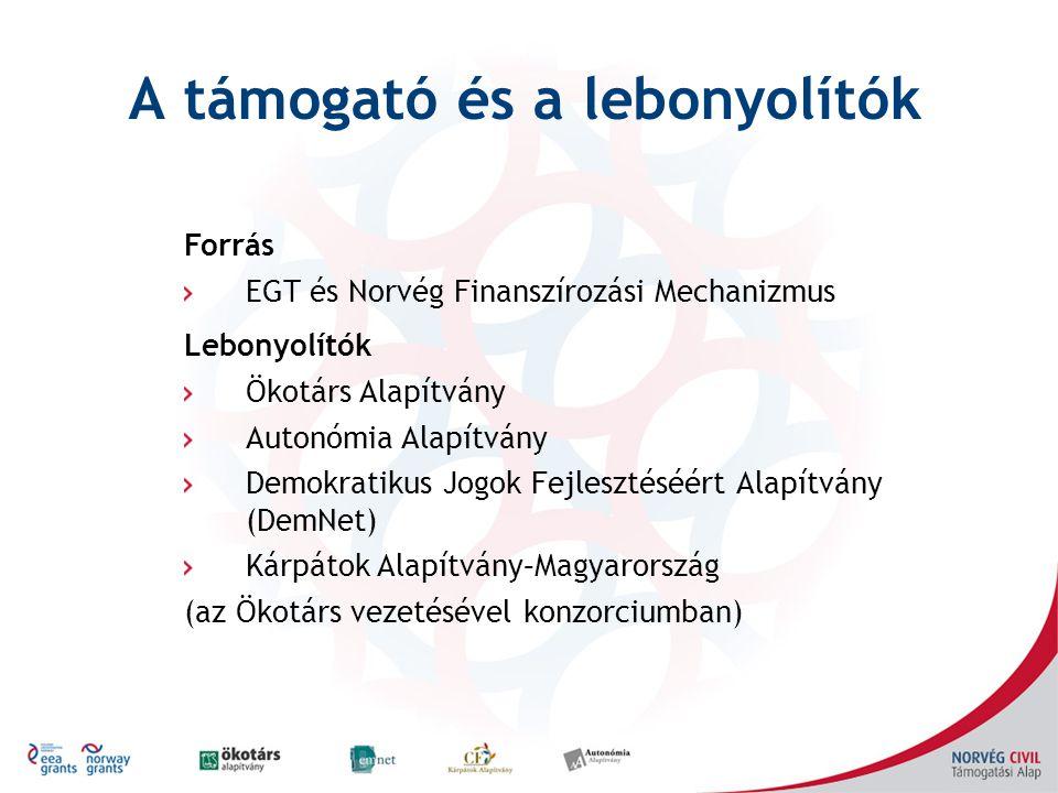 A támogató és a lebonyolítók Forrás EGT és Norvég Finanszírozási Mechanizmus Lebonyolítók Ökotárs Alapítvány Autonómia Alapítvány Demokratikus Jogok Fejlesztéséért Alapítvány (DemNet) Kárpátok Alapítvány–Magyarország (az Ökotárs vezetésével konzorciumban)