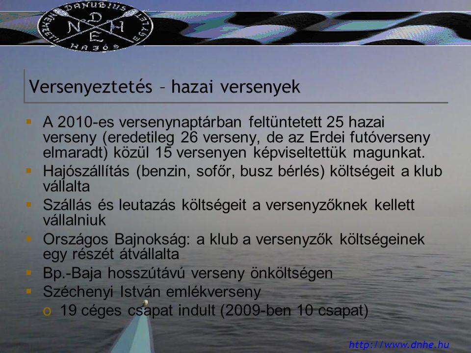http://www.dnhe.hu Versenyeztetés – hazai versenyek  A 2010-es versenynaptárban feltüntetett 25 hazai verseny (eredetileg 26 verseny, de az Erdei futóverseny elmaradt) közül 15 versenyen képviseltettük magunkat.