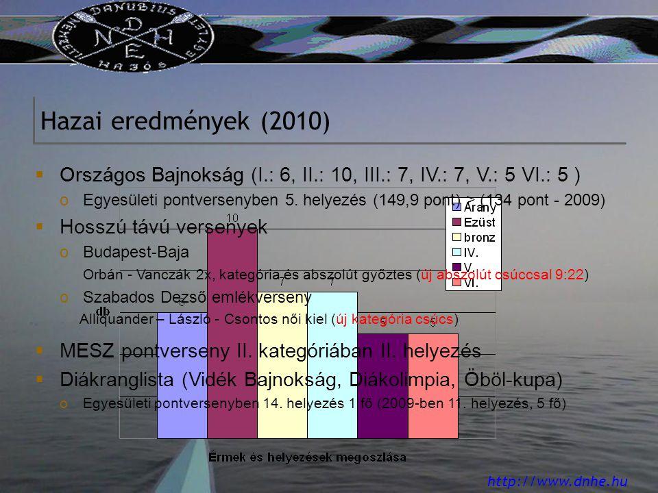 http://www.dnhe.hu  MESZ pontverseny II. kategóriában II.