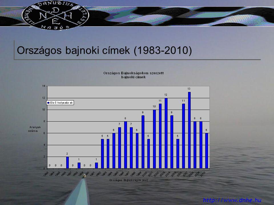 http://www.dnhe.hu Országos bajnoki címek (1983-2010)