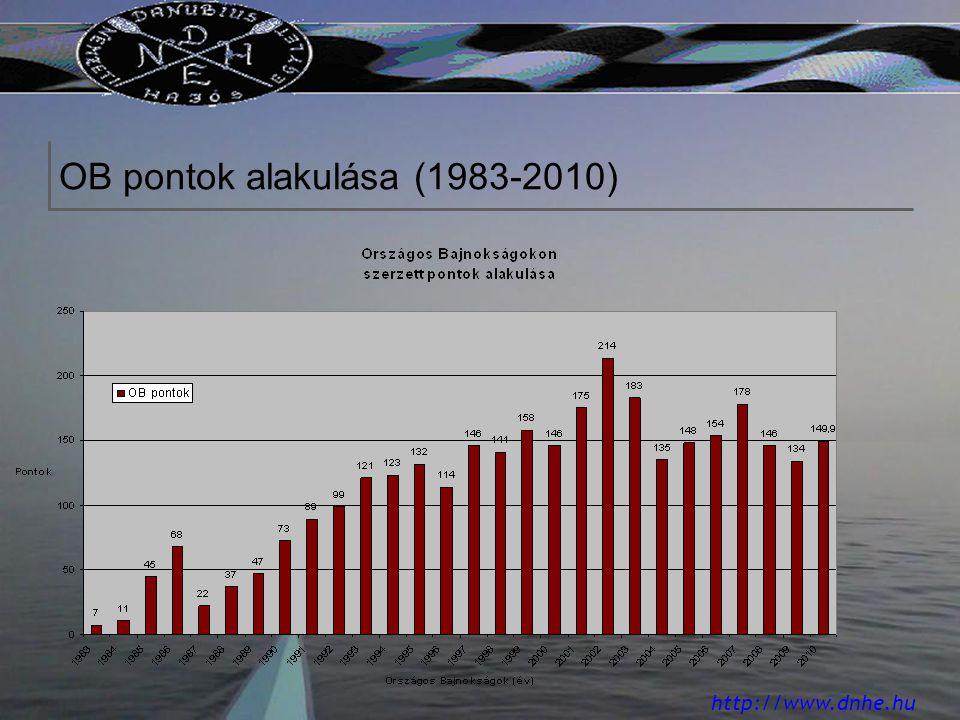 http://www.dnhe.hu OB pontok alakulása (1983-2010)