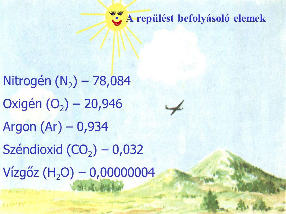 A repülést befolyásoló elemek Nitrogén (N 2 ) – 78,084 Oxigén (O 2 ) – 20,946 Argon (Ar) – 0,934 Széndioxid (CO 2 ) – 0,032 Vízgőz (H 2 O) – 0,0000000