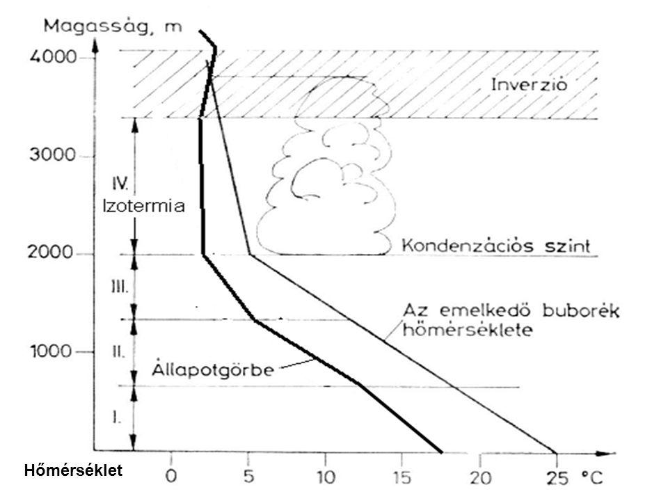 Cumulus congestus tornyos gomolyfelhő tornyos gomolyfelhő erősen fölmelegedett levegő tornyos gomolyokat épít erősen fölmelegedett levegő tornyos gomolyokat épít fontos megfigyelni, van-e záró réteg, és ha van, akkor áttöri-e fontos megfigyelni, van-e záró réteg, és ha van, akkor áttöri-e hidegfrontnál mindig gyorsabb változások.