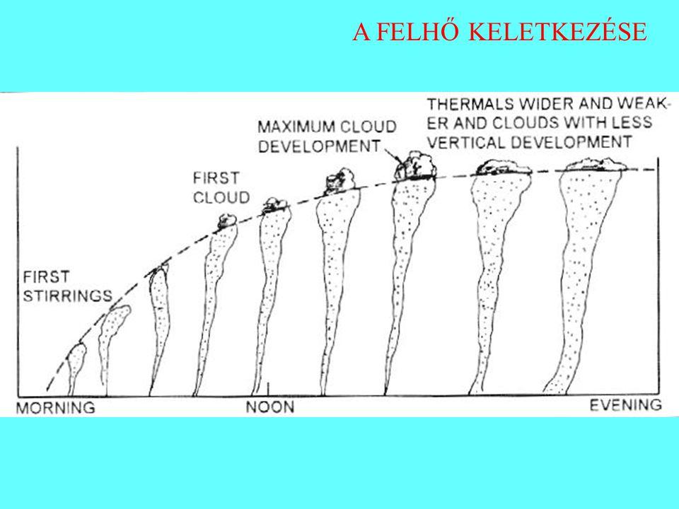 tornyos gomolyfelhő sapkával tornyos gomolyfelhő sapkával képes kisebb záró réteget áttörni, sőt néha meg is emeli a záró réteg is hűlni kezd, a vízpára kicsapódik, fátyolszerű réteg sapkaként borul a gomolyfelhőre, később gallérszerű Cumulus congestus, pileus