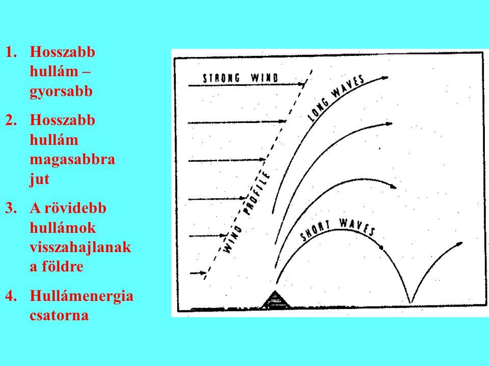 1.Hosszabb hullám – gyorsabb 2.Hosszabb hullám magasabbra jut 3.A rövidebb hullámok visszahajlanak a földre 4.Hullámenergia csatorna