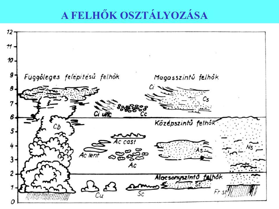 GRAVITÁCIÓS HULLÁMOK -Brunt-Vaisala periódus (10 perc) - izotermikus légkör: 340 s - 10 m/s 3400 m hullámhossz - erősebb szélnél nagyobb hullámhossz