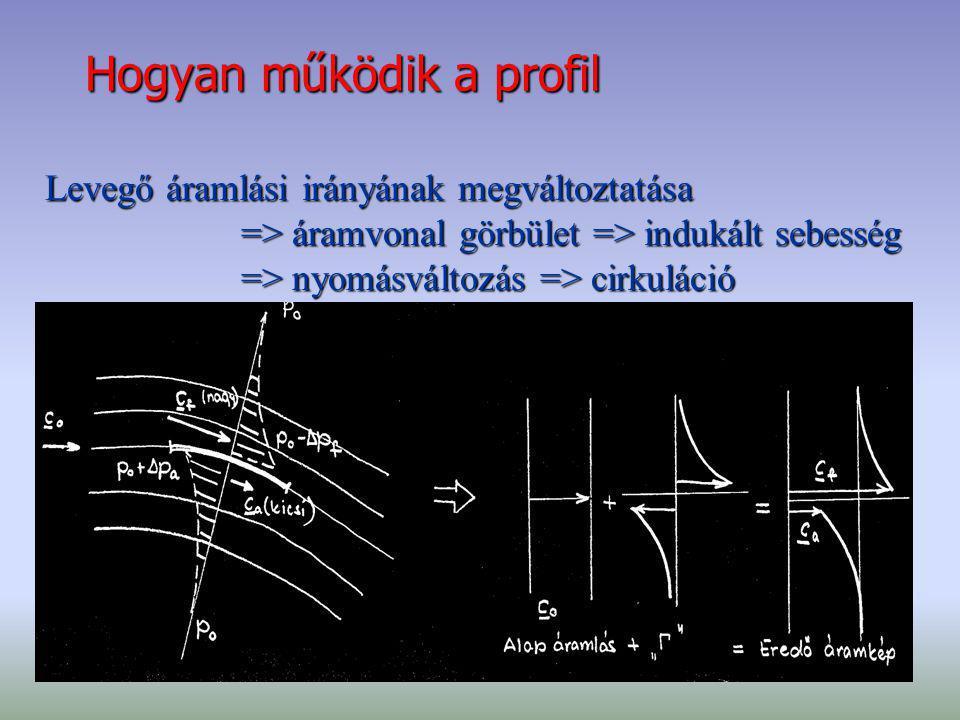 Hogyan működik a profil Levegő áramlási irányának megváltoztatása => áramvonal görbület => indukált sebesség => áramvonal görbület => indukált sebessé