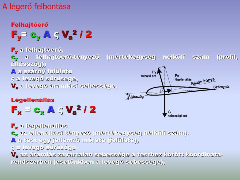 Felhajtóerő F y =c y A ς V a 2 / 2 F y = c y A ς V a 2 / 2 F y a felhajtóerő, c y a felhajtóerő-tényező (mértékegység nélküli szám (profil, állásszög)