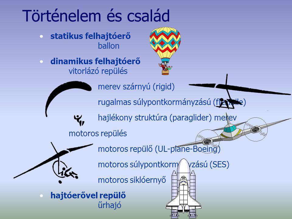 Történelem és család statikus felhajtóerő ballon dinamikus felhajtóerő vitorlázó repülés merev szárnyú (rigid) rugalmas súlypontkormányzású (flexibile