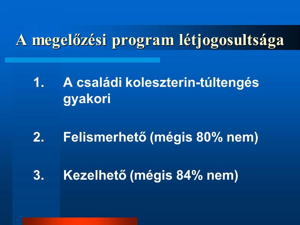 A megelőzési program létjogosultsága 1.A családi koleszterin-túltengés gyakori 2.Felismerhető (mégis 80% nem) 3.Kezelhető (mégis 84% nem)