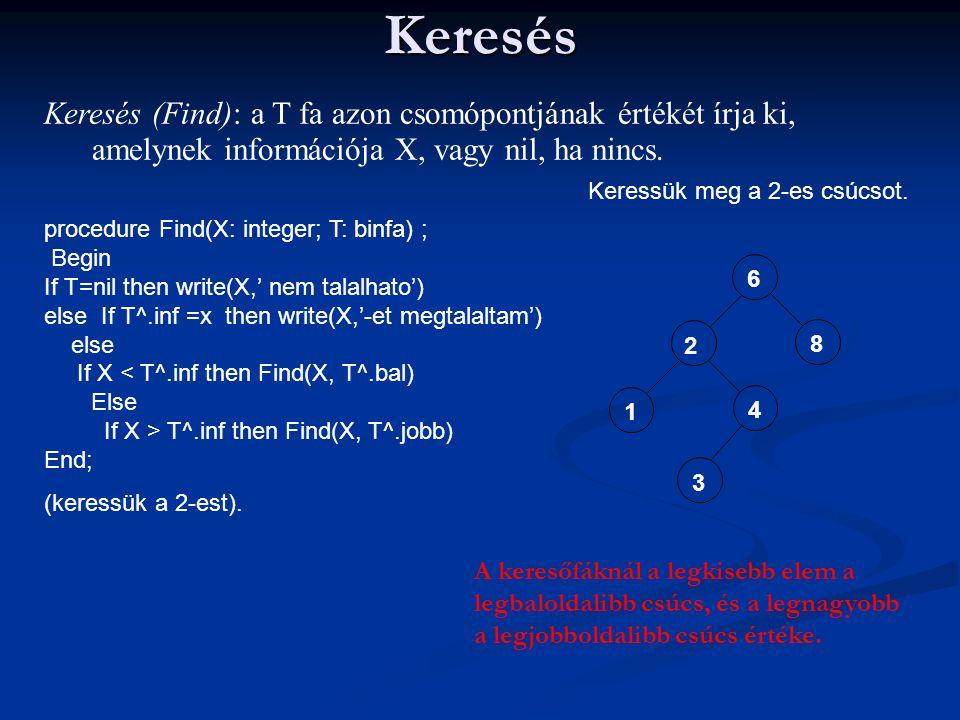 Keresés Keresés (Find): a T fa azon csomópontjának értékét írja ki, amelynek információja X, vagy nil, ha nincs. procedure Find(X: integer; T: binfa)