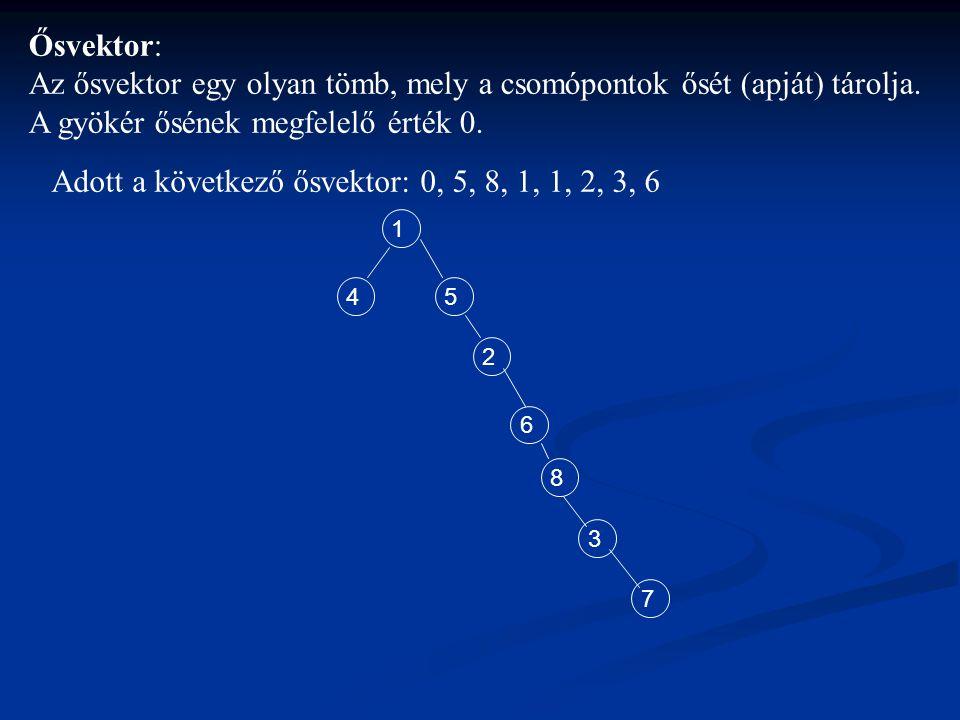Adott a következő ősvektor: 0, 5, 8, 1, 1, 2, 3, 6 1 45 2 6 8 3 7 Ősvektor: Az ősvektor egy olyan tömb, mely a csomópontok ősét (apját) tárolja. A gyö
