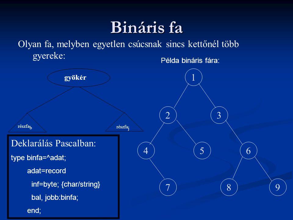 Bináris fa Olyan fa, melyben egyetlen csúcsnak sincs kettőnél több gyereke: részfa j gyökér részfa b 1 23 456 798 Példa bináris fára: Deklarálás Pasca