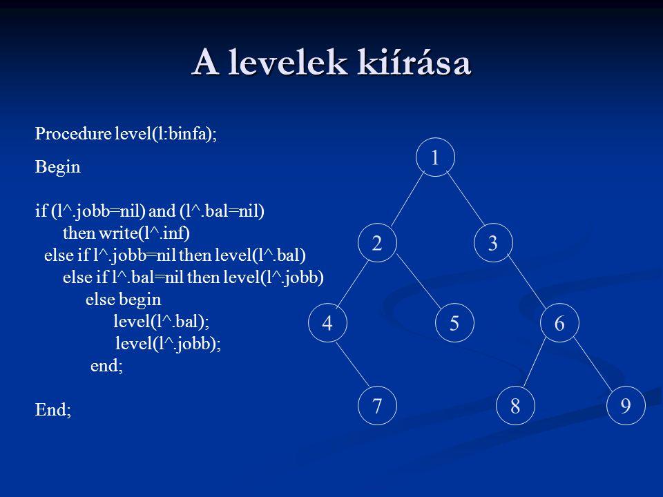 1 23 456 798 Procedure level(l:binfa); Begin if (l^.jobb=nil) and (l^.bal=nil) then write(l^.inf) else if l^.jobb=nil then level(l^.bal) else if l^.ba