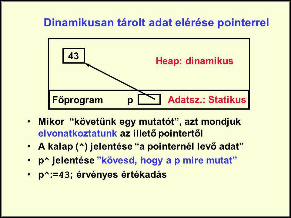 Dinamikusan tárolt adat elérése pointerrel 43 Főprogram p Mikor követünk egy mutatót , azt mondjuk elvonatkoztatunk az illető pointertől A kalap ( ^ ) jelentése a pointernél levő adat p ^ jelentése kövesd, hogy a p mire mutat p ^ := 43 ; érvényes értékadás Heap: dinamikus Adatsz.: Statikus