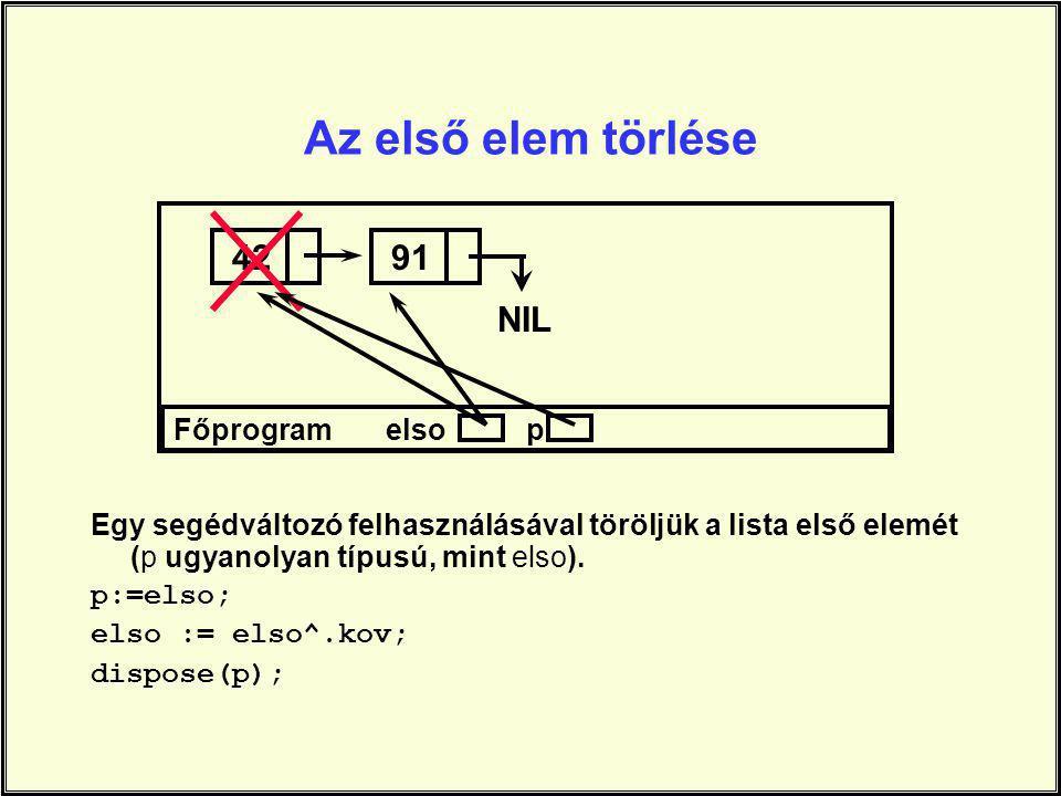 Az első elem törlése Egy segédváItozó felhasználásával töröljük a lista első elemét (p ugyanolyan típusú, mint elso). p:=elso; elso := elso^.kov; disp