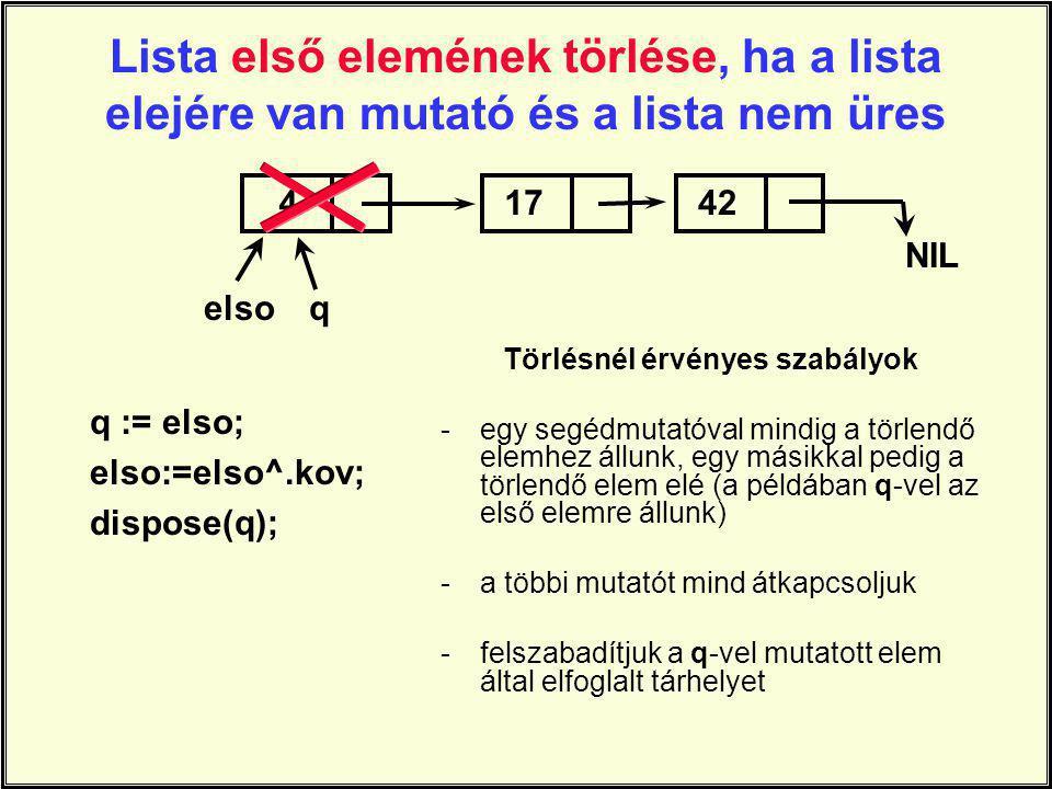 Lista első elemének törlése, ha a lista elejére van mutató és a lista nem üres q := elso; elso:=elso^.kov; dispose(q); 41742 NIL elsoq Törlésnél érvényes szabályok -egy segédmutatóval mindig a törlendő elemhez állunk, egy másikkal pedig a törlendő elem elé (a példában q-vel az első elemre állunk) -a többi mutatót mind átkapcsoljuk -felszabadítjuk a q-vel mutatott elem által elfoglalt tárhelyet