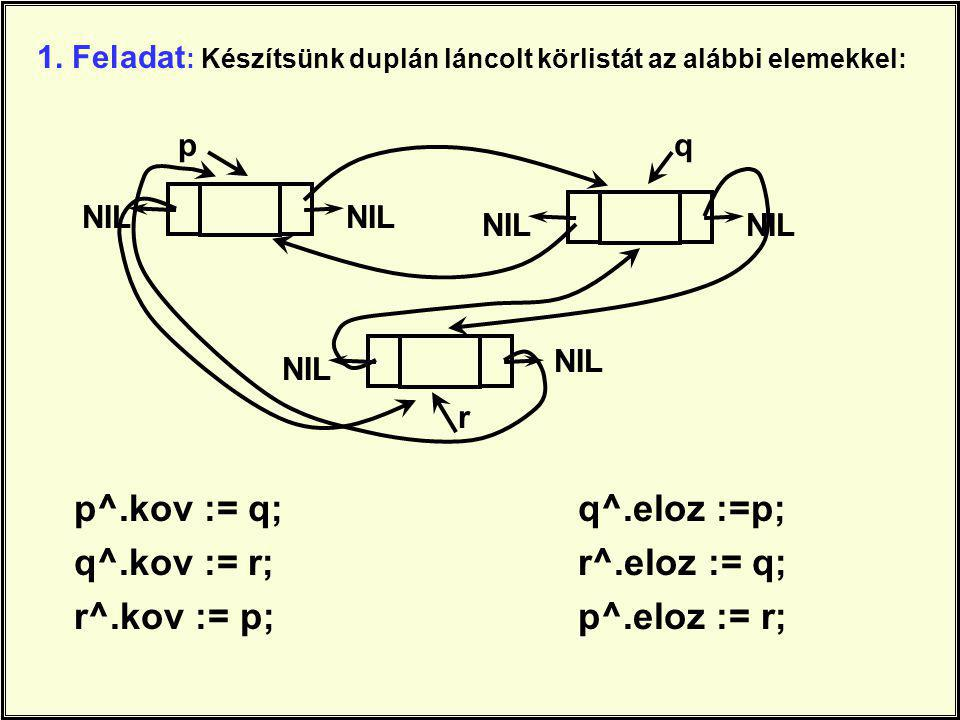 1. Feladat : Készítsünk duplán láncolt körlistát az alábbi elemekkel: p^.kov := q; q^.kov := r; r^.kov := p; NIL p q r q^.eloz :=p; r^.eloz := q; p^.e