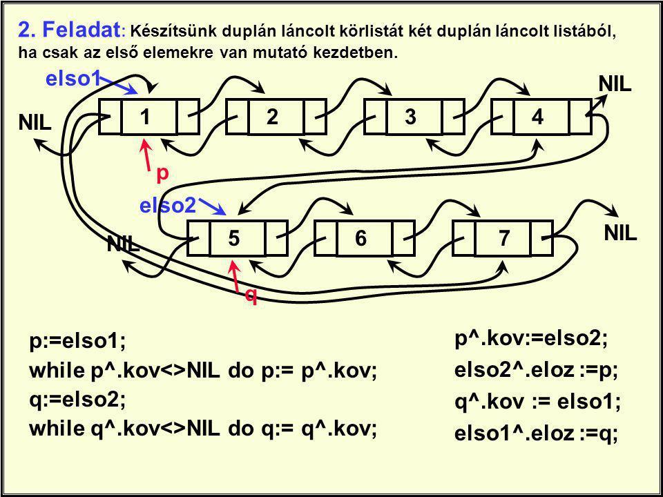 2. Feladat : Készítsünk duplán láncolt körlistát két duplán láncolt listából, ha csak az első elemekre van mutató kezdetben. p:=elso1; while p^.kov<>N