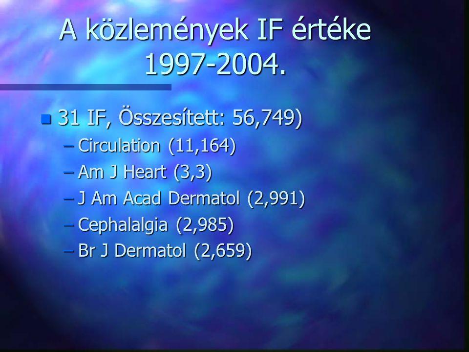 A közlemények IF értéke 1997-2004. n 31 IF, Összesített: 56,749) –Circulation (11,164) –Am J Heart (3,3) –J Am Acad Dermatol (2,991) –Cephalalgia (2,9