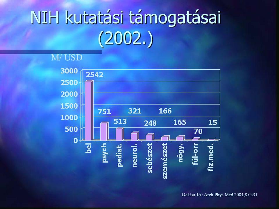 NIH kutatási támogatásai (2002.) DeLisa JA: Arch Phys Med 2004;85:531 M/ USD