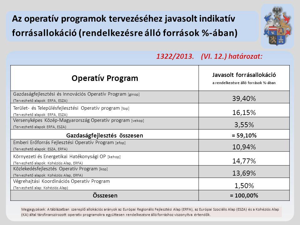 Az operatív programok tervezéséhez javasolt indikatív forrásallokáció (rendelkezésre álló források %-ában) 1322/2013. (VI. 12.) határozat: Operatív Pr