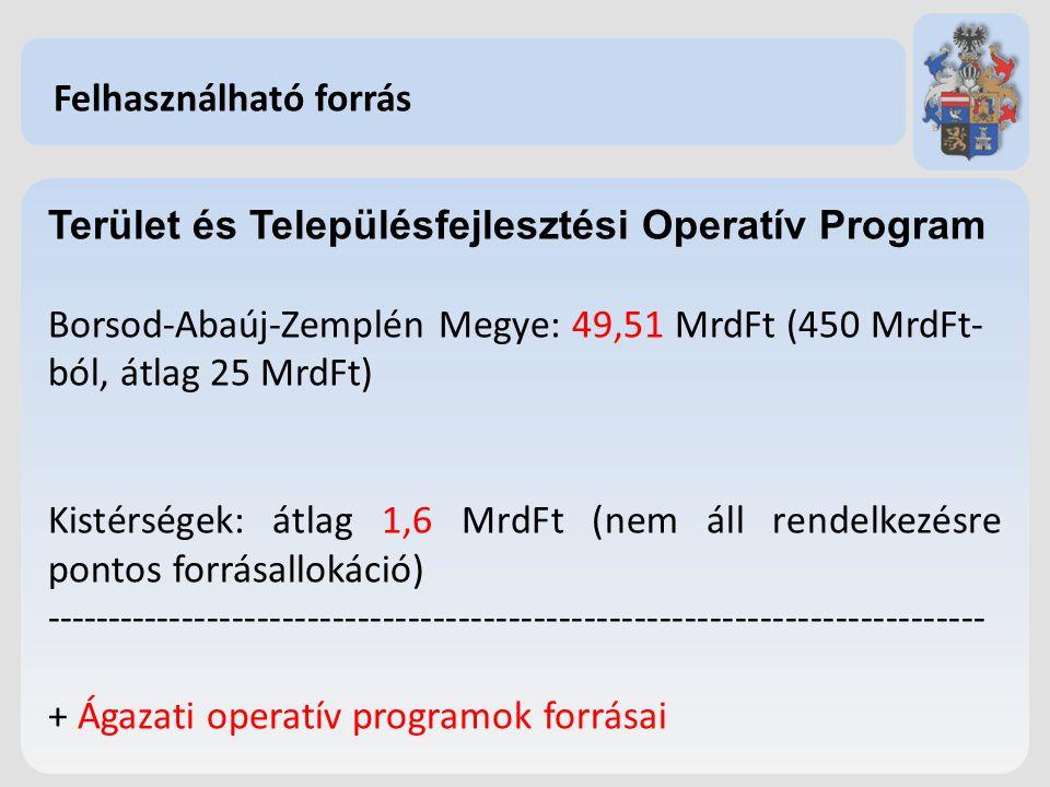 Felhasználható forrás Terület és Településfejlesztési Operatív Program Borsod-Abaúj-Zemplén Megye: 49,51 MrdFt (450 MrdFt- ból, átlag 25 MrdFt) Kistér