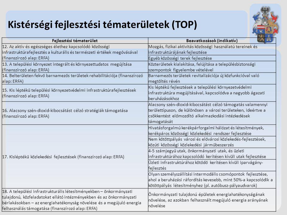 Kistérségi fejlesztési tématerületek (TOP) Fejlesztési tématerületBeavatkozások (indikatív) 12. Az aktív és egészséges élethez kapcsolódó közösségi in