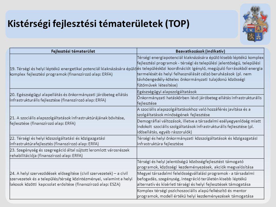 Kistérségi fejlesztési tématerületek (TOP) Fejlesztési tématerületBeavatkozások (indikatív) 19. Térségi és helyi léptékű energetikai potenciál kiaknáz