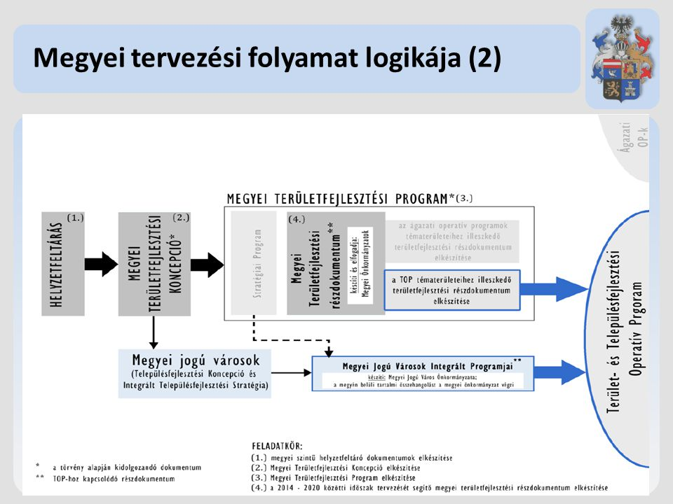 Országos és megyei tervezési folyamatok áttekintése 2013 2012 Jún.
