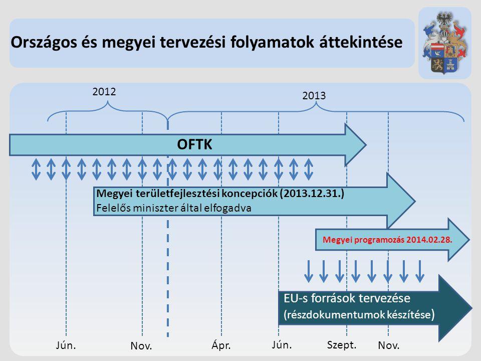 Országos és megyei tervezési folyamatok áttekintése 2013 2012 Jún. Nov. Ápr. Jún. Szept. Nov. OFTK Megyei területfejlesztési koncepciók (2013.12.31.)