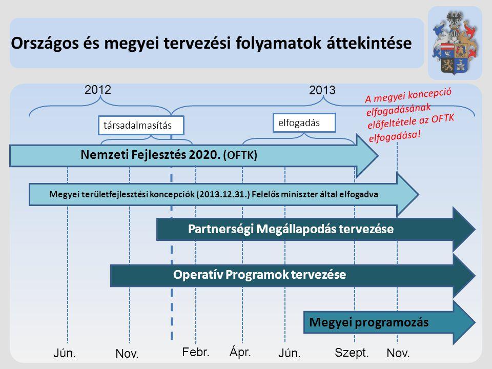 Országos és megyei tervezési folyamatok áttekintése 2013 2012 Jún. Nov. Ápr. Jún. Szept. Nov. Nemzeti Fejlesztés 2020. (OFTK) Megyei területfejlesztés