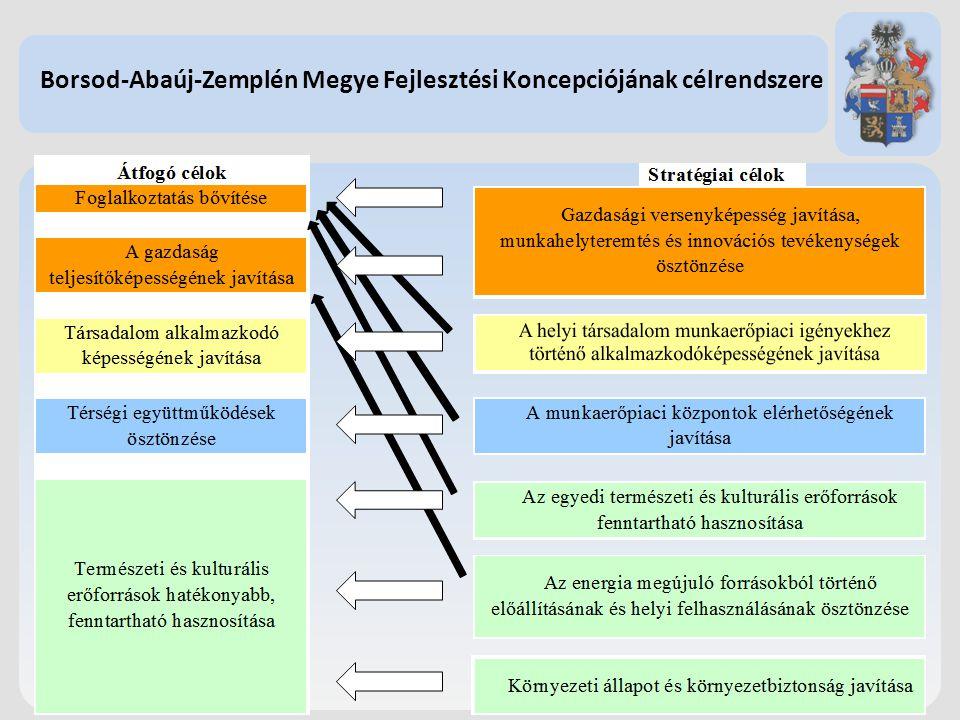Borsod-Abaúj-Zemplén Megye Fejlesztési Koncepciójának célrendszere 1.Megyei szintű helyzetfeltáró dokumentumok elkészítése (2012-ben döntően elkészült
