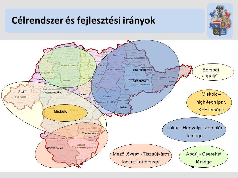 """Célrendszer és fejlesztési irányok """" Borsodi tengely"""" Miskolc Miskolc – high-tech ipar, K+F térsége Mezőkövesd - Tiszaújváros logisztikai térsége Abaú"""
