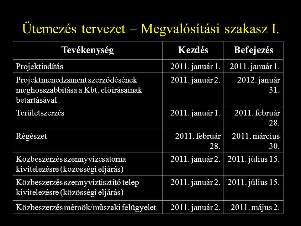 Ütemezés tervezet – Megvalósítási szakasz I. TevékenységKezdésBefejezés Projektindítás2011.