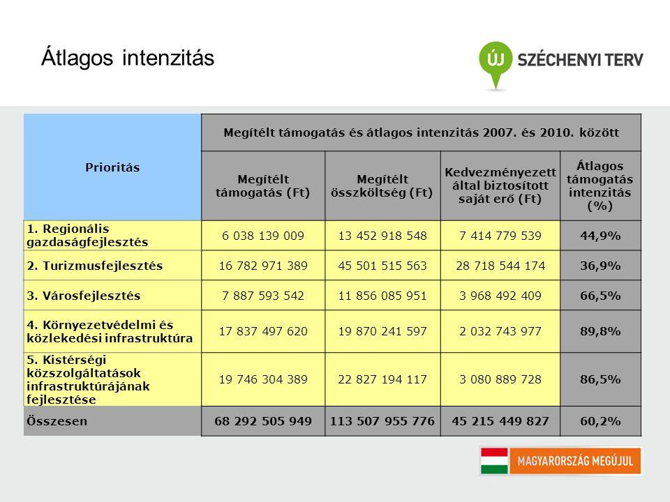 Prioritás Megítélt támogatás és átlagos intenzitás 2007.