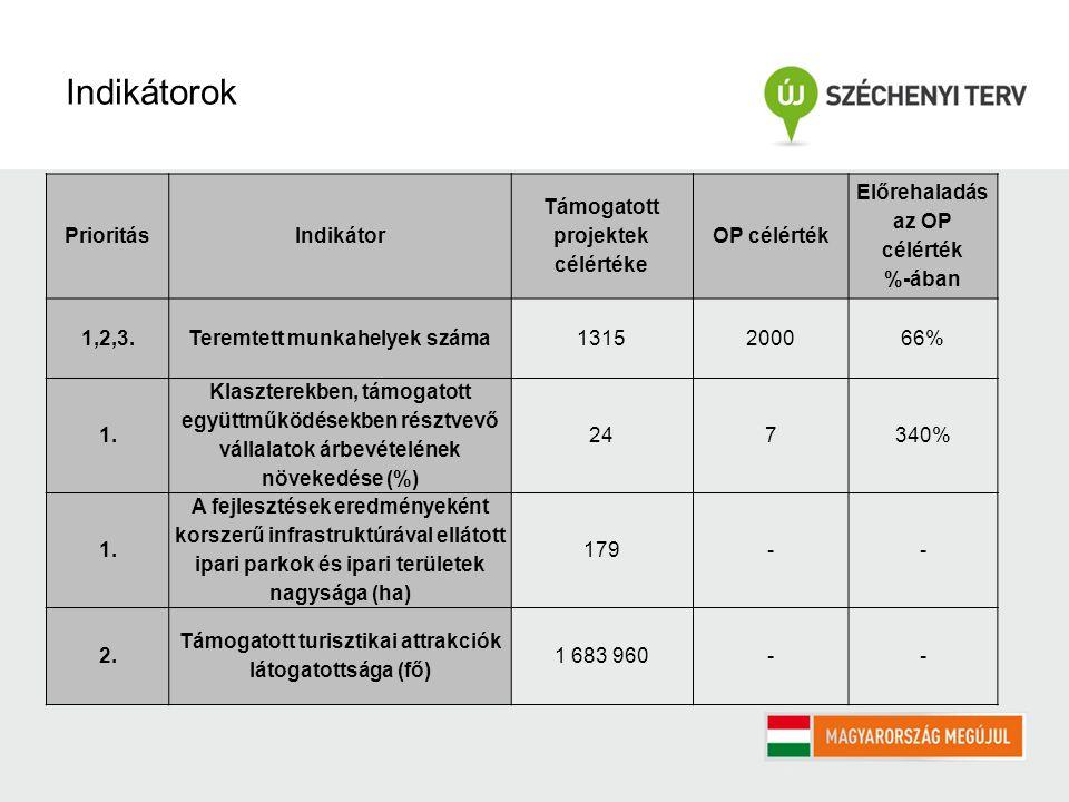 PrioritásIndikátor Támogatott projektek célértéke OP célérték Előrehaladás az OP célérték %-ában 1,2,3.Teremtett munkahelyek száma1315200066% 1.