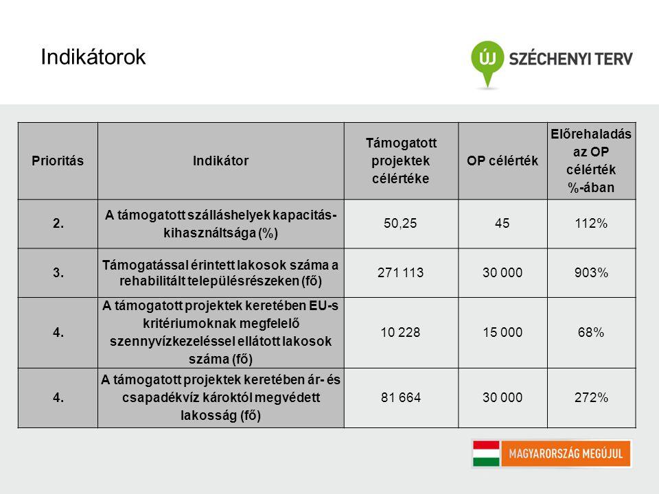 PrioritásIndikátor Támogatott projektek célértéke OP célérték Előrehaladás az OP célérték %-ában 2.