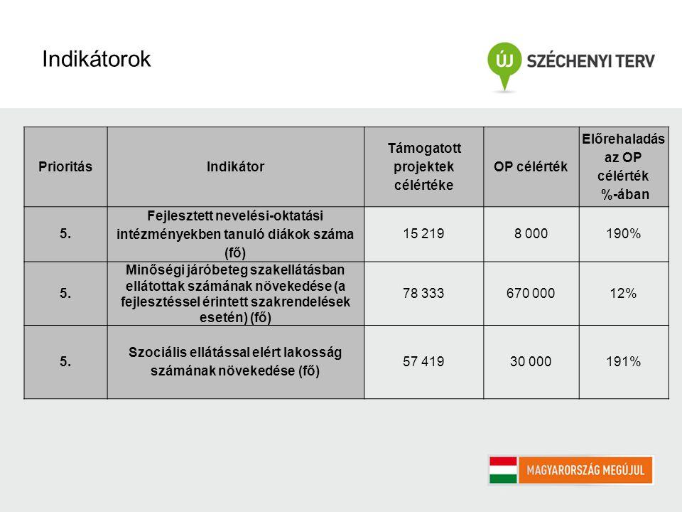 PrioritásIndikátor Támogatott projektek célértéke OP célérték Előrehaladás az OP célérték %-ában 5.