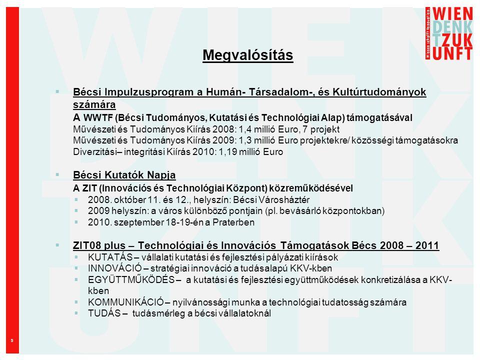 9 Megvalósítás  Bécsi Impulzusprogram a Humán- Társadalom-, és Kultúrtudományok számára A WWTF (Bécsi Tudományos, Kutatási és Technológiai Alap) támogatásával Művészeti és Tudományos Kiírás 2008: 1,4 millió Euro, 7 projekt Művészeti és Tudományos Kiírás 2009: 1,3 millió Euro projektekre/ közösségi támogatásokra Diverzitási– integritási Kiírás 2010: 1,19 millió Euro  Bécsi Kutatók Napja A ZIT (Innovációs és Technológiai Központ) közreműködésével  2008.