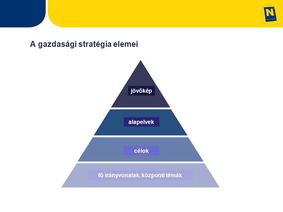 A gazdasági stratégia elemei jövőkép alapelvek célok fő irányvonalak, központi témák