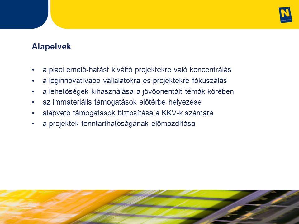 Alapelvek a piaci emelő-hatást kiváltó projektekre való koncentrálás a leginnovatívabb vállalatokra és projektekre fókuszálás a lehetőségek kihasználása a jövőorientált témák körében az immateriális támogatások előtérbe helyezése alapvető támogatások biztosítása a KKV-k számára a projektek fenntarthatóságának előmozdítása