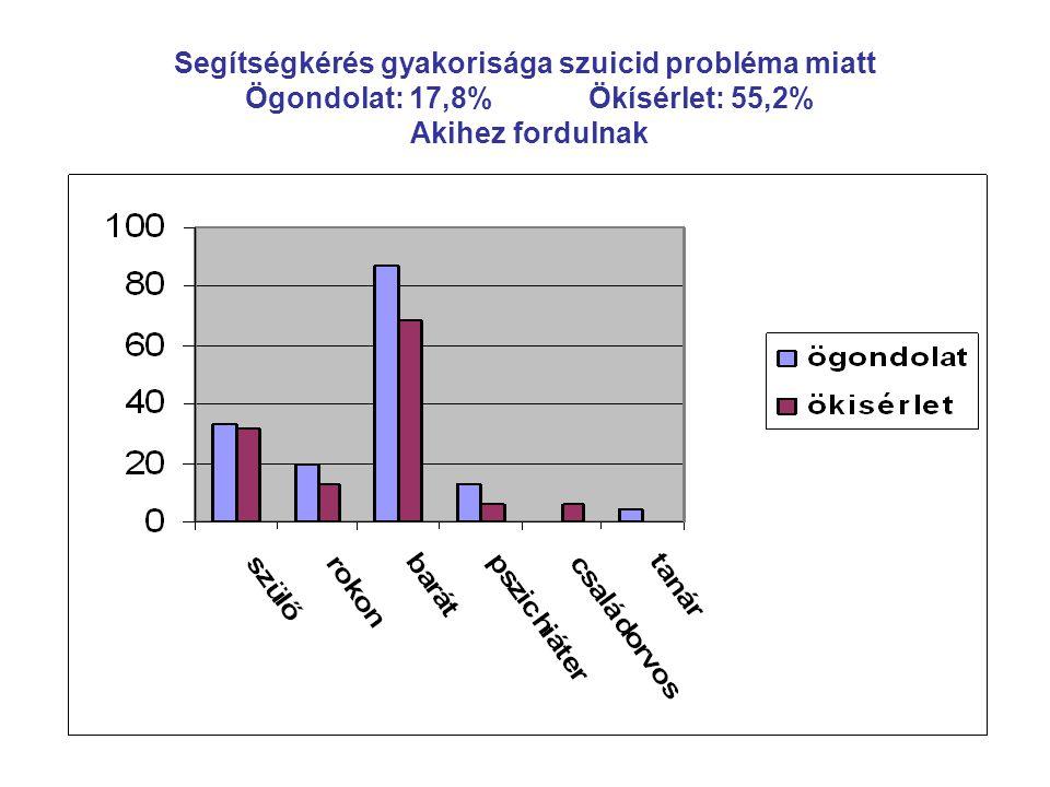 Segítségkérés gyakorisága szuicid probléma miatt Ögondolat: 17,8% Ökísérlet: 55,2% Akihez fordulnak