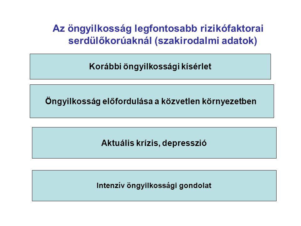 Az öngyilkosság legfontosabb rizikófaktorai serdülőkorúaknál (szakirodalmi adatok) Korábbi öngyilkossági kísérlet Öngyilkosság előfordulása a közvetlen környezetben Aktuális krízis, depresszió Intenzív öngyilkossági gondolat