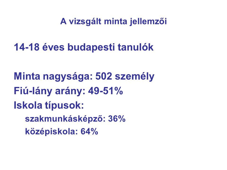 A vizsgált minta jellemzői 14-18 éves budapesti tanulók Minta nagysága: 502 személy Fiú-lány arány: 49-51% Iskola típusok: szakmunkásképző: 36% középiskola: 64%